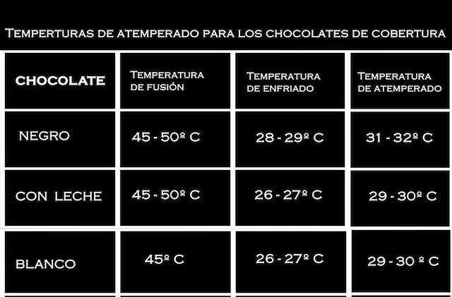 Como atemperar chocolate